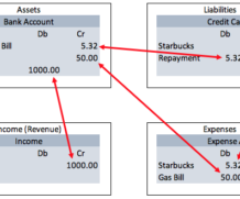 Finance Project 2: Data design