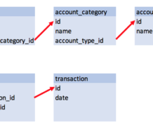 Finance Project 3: The Schema