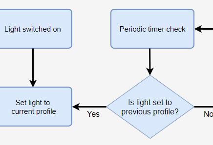 Setting Hue defaults – part I